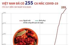 [Infographics] Việt Nam đã có 255 trường hợp mắc COVID-19