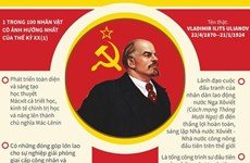 [Infographics] V.I.Lenin: Lãnh tụ vĩ đại của cách mạng vô sản thế giới