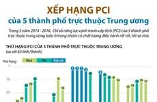 [Infographics] Xếp hạng PCI của 5 thành phố trực thuộc Trung ương
