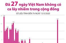 [Infographics] 27 ngày Việt Nam không có ca lây nhiễm trong cộng đồng