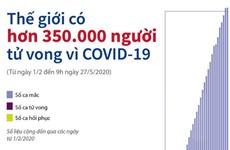 [Infographics] Thế giới có hơn 350.000 người tử vong vì COVID-19