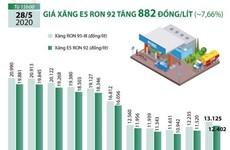 [Infographics] Giá xăng E5 RON 92 tăng 882 đồng mỗi lít