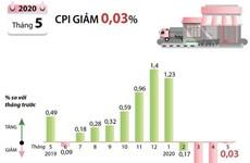 [Infographics] Chỉ số giá tiêu dùng tháng Năm giảm 0,03%