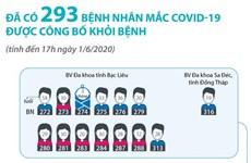[Infographics] Đã có 293 ca mắc COVID-19 được công bố khỏi bệnh