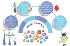 [Infographics] Trên 6 triệu trẻ dưới 5 tuổi được uống vitamin A