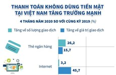 [Infographics] Thanh toán không dùng tiền mặt ở Việt Nam tăng mạnh