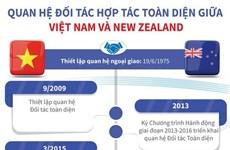 [Infographics] Quan hệ Đối tác toàn diện giữa Việt Nam-New Zealand