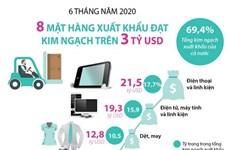[Infographics] Sáu tháng năm: 8 mặt hàng xuất khẩu trên 3 tỷ USD