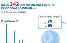 [Infographics] Đã có 342 bệnh nhân mắc COVID-19 được công bố khỏi bệnh
