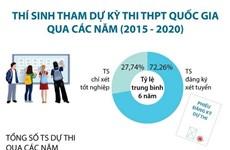 Thí sinh tham dự kỳ thi tốt nghiệp THPT qua các năm từ 2015-2020