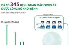 [Infographics] Đã có 345 bệnh nhân mắc COVID-19 được công bố khỏi bệnh