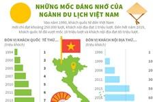 [Infographics] Những mốc đáng nhớ của ngành du lịch Việt Nam