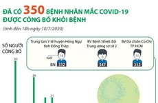 [Infographics] Đã có 350 bệnh nhân mắc COVID-19 được công bố khỏi bệnh