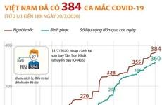 [Infographics] Việt Nam đã ghi nhận 384 ca mắc COVID-19