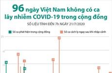 [Infographics] 96 ngày Việt Nam không có ca mắc COVID-19 ở cộng đồng