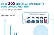 [Infographics] Đã có 365 bệnh nhân mắc COVID-19 được công bố khỏi bệnh