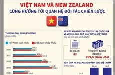 Việt Nam-New Zealand cùng hướng tới quan hệ Đối tác chiến lược