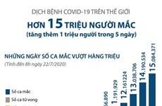 [Infographics] Số ca mắc COVID-19 toàn cầu vượt mốc 15 triệu người