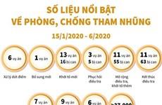 [Infographics] Số liệu nổi bật về phòng, chống tham nhũng