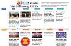 [Infographics] Dấu ấn của Việt Nam sau 25 năm gia nhập ASEAN