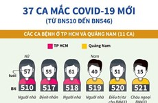 [Infographics] Việt Nam ghi nhận thêm 37 ca mắc COVID-19 mới