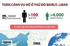 [Infographics] Toàn cảnh vụ nổ kinh hoàng ở thủ đô Beirut