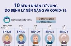 [Infographics] 10 bệnh nhân COVID-19 tử vong có bệnh lý nền nặng