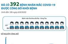 [Infographics] Đã có 392 bệnh nhân mắc COVID-19 được công bố khỏi bệnh