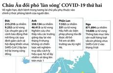 Các nước châu Âu đối phó với làn sóng dịch COVID-19 thứ hai