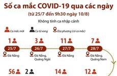 [Infographics] Số ca mắc COVID-19 qua các ngày không tính ca nhập cảnh