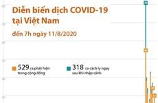 [Infographics] Diễn biến dịch COVID-19 tại Việt Nam đến sáng 11/8