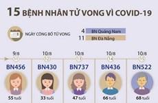 [Infographics] Việt Nam có 15 bệnh nhân tử vong vì COVID-19