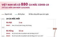 [Infographics] Việt Nam đã ghi nhận 880 ca mắc COVID-19