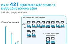 [Infographics] Đã có 421 bệnh nhân mắc COVID-19 được công bố khỏi bệnh