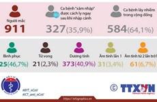 [Infographics] Việt Nam đã ghi nhận 911 ca mắc COVID-19
