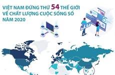 [Infographics] Việt Nam đứng thứ 54 về chất lượng cuộc sống số