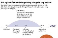 [Infographics] Rút ngắn tiến độ thi công đường băng sân bay Nội Bài