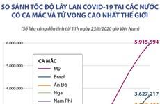 So sánh tốc độ lây lan COVID-19 ở các nước có ca mắc và tử vong cao