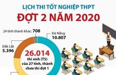 [Infographics] Lịch thi tốt nghiệp THPT đợt 2 năm 2020