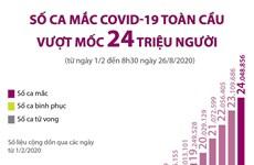 [Infographics] Số ca mắc COVID-19 toàn cầu vượt mốc 24 triệu người