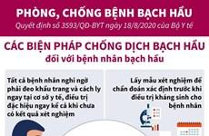 [Infographics] Các biện pháp chống dịch bạch hầu đối với người dân