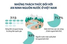 [Infographics] Những thách thức đối với an ninh nguồn nước ở Việt Nam