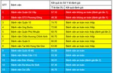 Thành phố Hồ Chí Minh có hai bệnh viện không đảm bảo an toàn