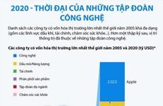 [Infographics] Năm 2020 - Thời đại của những tập đoàn công nghệ