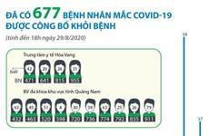 [Infographics] Đã có 677 bệnh nhân mắc COVID-19 được công bố khỏi bệnh