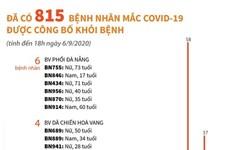 [Infographics] Đã có 815 bệnh nhân mắc COVID-19 được công bố khỏi bệnh