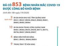 [Infographics] Đã có 853 bệnh nhân mắc COVID-19 được công bố khỏi bệnh