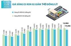 [Infographics] Giá xăng E5 RON 92 giảm 143 đồng mỗi lít