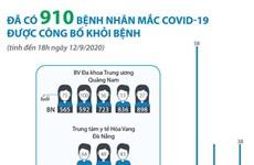 [Infographics] Đã có 910 bệnh nhân mắc COVID-19 được công bố khỏi bệnh