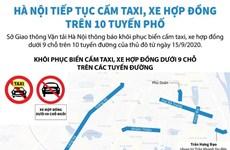 [Infographics] Hà Nội tiếp tục cấm taxi, xe hợp đồng trên 10 tuyến phố